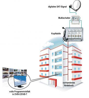 Gemeinschaftssatellitenanlage: Die vorhandenen Hausverteilnetze können weiter genutzt werden