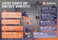 Infografik zu günstigsten und teuersten Vierteln Leipzigs