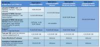Die Tarife der Breitbandlösung satspeed HYBRID von EUSANET
