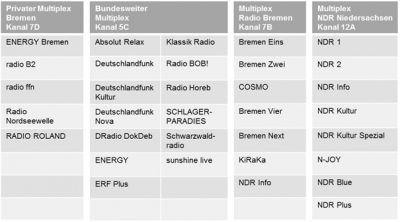 Digitalradio-Sender in der Region Bremen/Bremerhaven