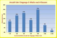 Anzahl der eingehenden E-Mails im Maschinenbau