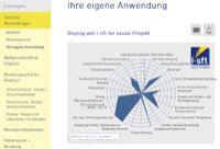 Ein auf www.i-sft.de online erstelltes Netzdiagramm mit Display-Spezifikationen