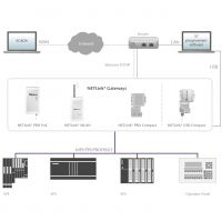 Nachrüstung einer Ethernet-Schnittstelle für MPI/DP-basierte Steuerungen, Bildquelle: Helmholz GmbH & Co. KG