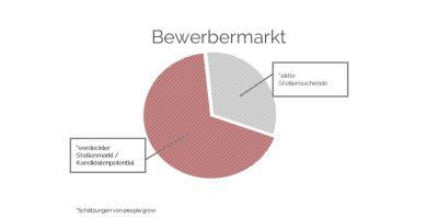 Bewerbermarkt Deutschland