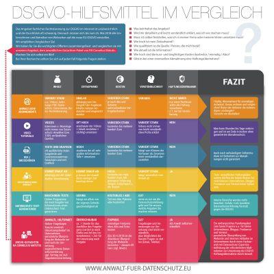 Infografik: Hilfsmittel zur DSGVO im Vergleich