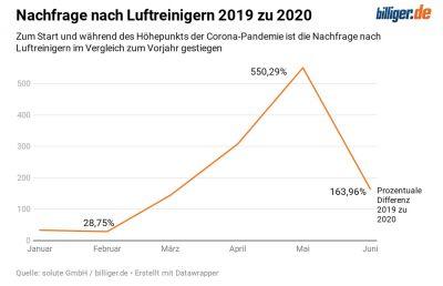 Billiger.de - Nachfrage nach Luftreinigern