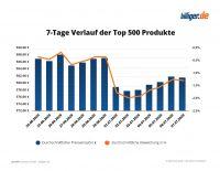 Mehrwertsteuersenkung - Auswertung 7 Tage Verlauf der Top-500 Produkte (Copyright billiger.de / solute GmbH)