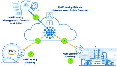 Ein IoT-Netzwerk lässt sich mit NetFoundry in wenigen Minuten einrichten