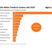 Online-Trends im Corona-Jahr 2020: Produkte für Home-Office und Freizeitaktivitäten dominieren eindeutig