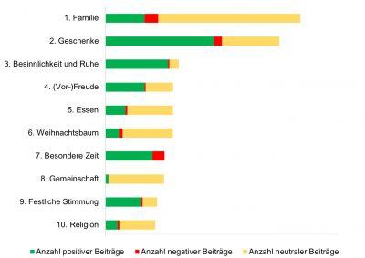 Die häufigsten Gesprächsthemen zur Marke Weihnachten ( Brandmeyer Markenberatung )
