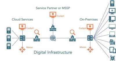 C4SAM - IOps innerhalb der digitalen Infrastruktur