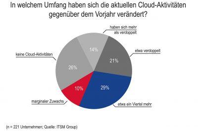 Cloud erweist sich als Treiber der Agilität in den IT-Organisationen