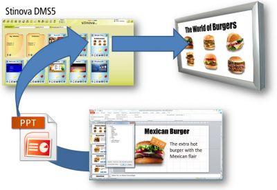 PowerPoint Add-In für Stinova's Redaktionssystem