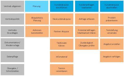 WissIntra Prozessmanagement