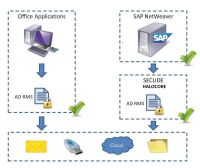 Halocore for SAP NetWeaver schützt die Daten in jeder Umgebung