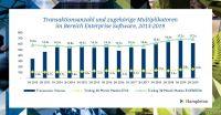 Hampleton Partners M&A-Report: Die Entwicklung der Transaktionswerte bei Enterprise Software