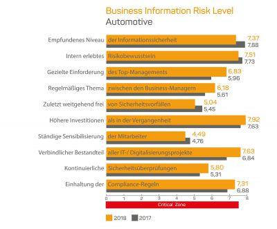 Business Information Risk Level Automotive