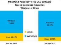 MEDUSA4 Personal: Anteil aller Downloads in 2014 sortiert nach Ländern (Top 10)