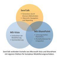 SemTalk erweitert Microsoft Visio 2013 und SharePoint 2013 zum Prozessportal