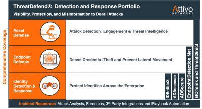 ThreatDefend Detection und Response Portfolio