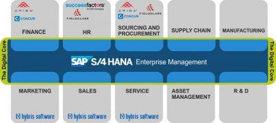 SAP S/4HANA Lösungen von oneresource ag
