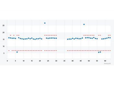Der Anwender kann auf den ersten Blick Trends und Ausreißer in seinem Prozess erkennen (© )