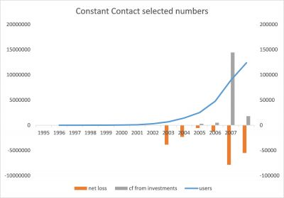 Zahlenbeispiel eines SaaS-Unternehmens (credit: IceSem)