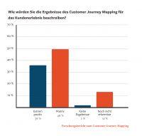 85 % der Unternehmen, die Customer Journey Mapping verwenden, haben damit positive oder sehr positive Ergebnisse erzielen können.