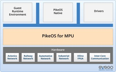 Software Layer Chart PikeOS