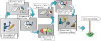 Auf der Grundlage des Readiness-Checks berät getready.digital, welche Veränderungen in Angriff genommen werden müssen