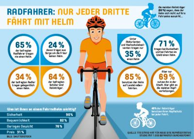 Aktuelle Umfrage zum Tragen eines Fahrradhelms