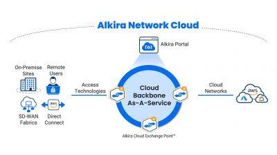 Der branchenweit erste Cloud-Backbone-as-a-Service reduziert die Kosten für Legacy-Backbone- und Security-Services