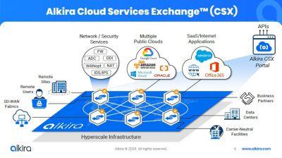 Alkira Cloud Services Exchange (CSX) - das Herzstück der Network-Cloud-Plattform