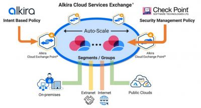 Alkira Cloud-Network mit Check Point CloudGuard-Firewall