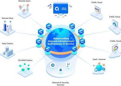 Alkira CSX verbessert die Cloud-Nutzung für AWS-Kunden
