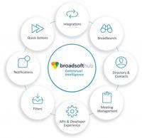 BroadSoft Hub bringt kontextuelle Intelligenz in die Echtzeit-Kommunikation