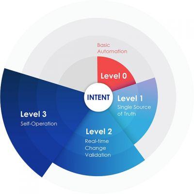 Die Apstra Lösung beruht auf dem Konzept des Intent-based Networking
