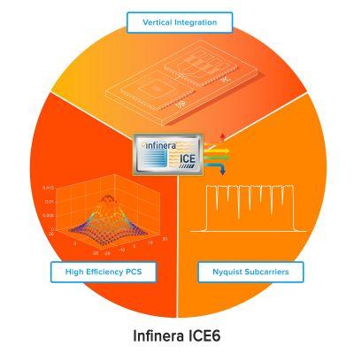 Mit ICE6 stellt Infinera die nächste Generation für optische Datenübertragung vor
