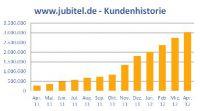 Jubitel - Kundenhistorie