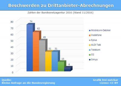 DIe Zahlen zur Drittanbieter-Beschwerden im Überblick