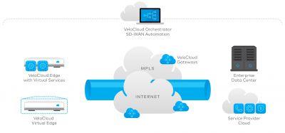 Die Architektur von SD-WAN von VeloCloud für Service-Provider