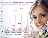 Hochzeitsfotograf Preis-Statistik auf rec-orders.de