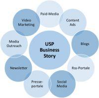 Content-Marketing Agentur für virale Online-PR & Content-Strategie-Konzepte