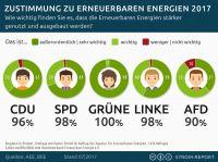 Umfrage zum verstärkten Ausbau der Erneuerbaren Energien