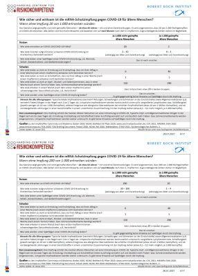 Abb. 1. Faktenboxen für die Effektivität der SARS-CoV-2 Impfung (RKI/Harding Zentrum)