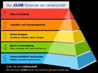 Club-Domains gehören zu den erfolgreichsten Domains im Internet