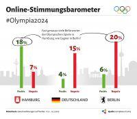 Stimmungsbarometer Olympia 2024