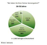 Partnersuche Studie 2015