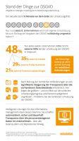 Infografik zum Stand der Umsetzung der DSGVO