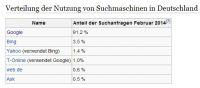 Marktverteilung der Suchmaschinen in Deutschland (Bild: Wikipedia.org)